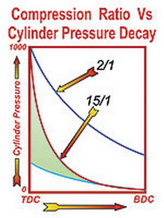 Compression Ratio Cylinder Pressure Decay Chart
