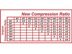 Compression Ratio Compression Ratio Chart