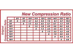 Compression Ratio Compression Ratio Chart