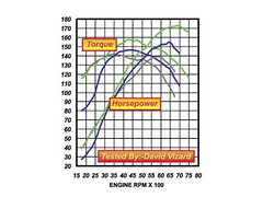 Compression Ratio Low Speed Output Graph