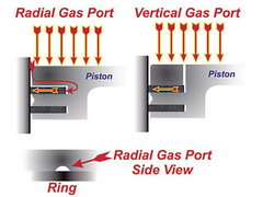 Compression Ratio Gas Porting